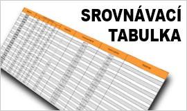 Srovnávací tabulka velikostí kufrů